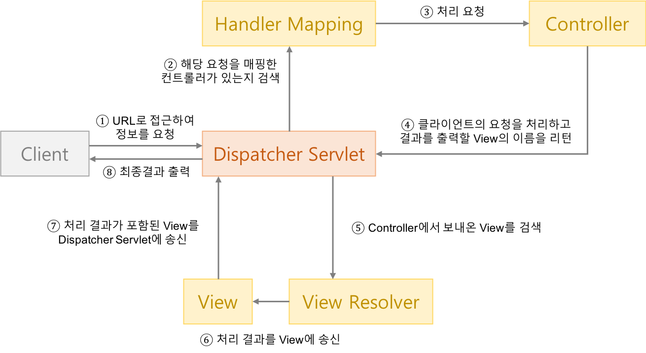 dispatcher servlet의 흐름