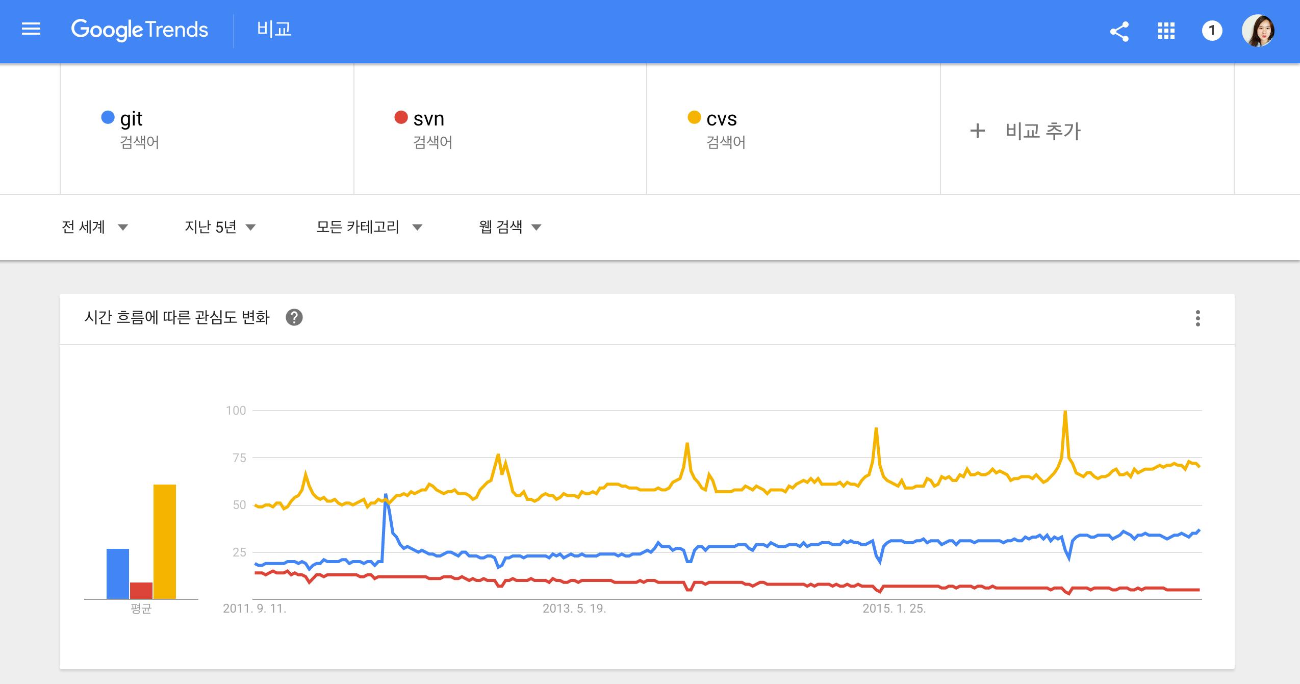 Google Trend로 git, svn, cvs 비교